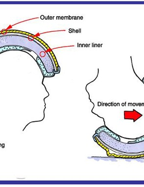 It consists of a lubricated membrane attached to the outside of the helmet