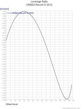 The Rallon's leverage ration curve.