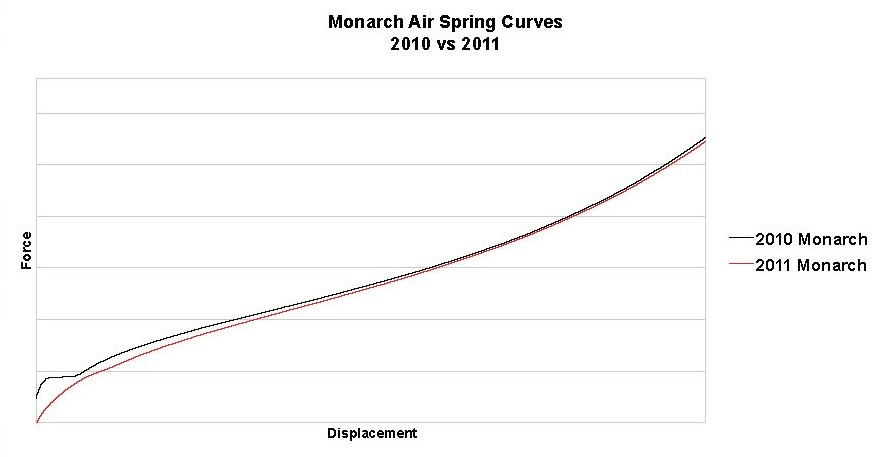 A comparison of the initial breakaway force required for the 2010 Monarch (black) and 2011 Monarch (red).