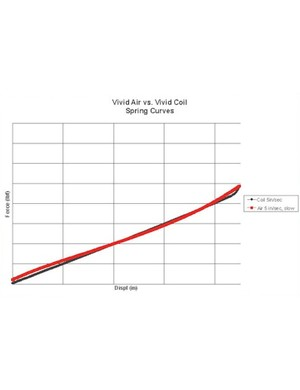 A comparison of the spring curves for Vivid Coil (black) and Vivid Air (red).