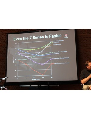Trek say the 7 Series is the second fastest bike on the market aerodynamically