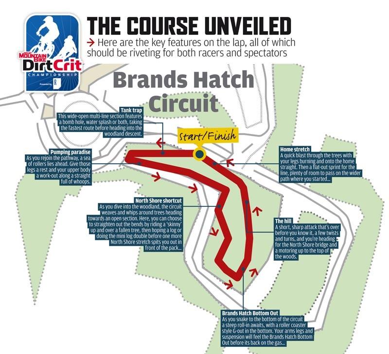 Dirt Crit Course