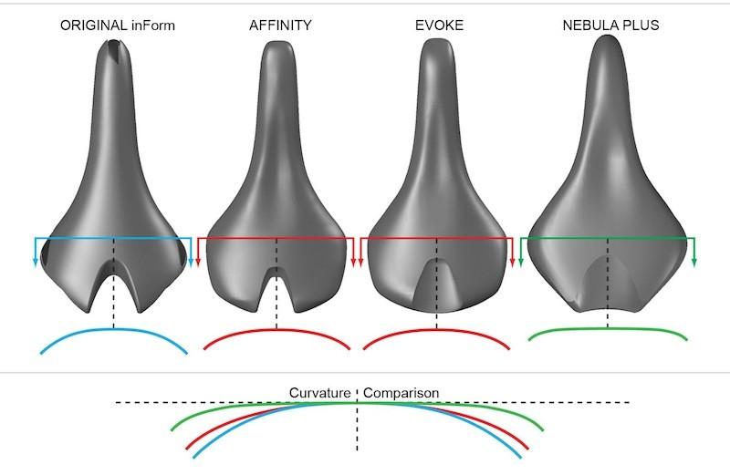 Bontrager's saddle curvature comparison