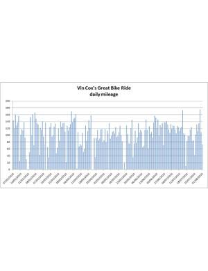 Vin's daily mileage