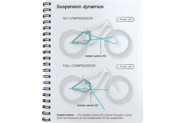 Suspension dynamics