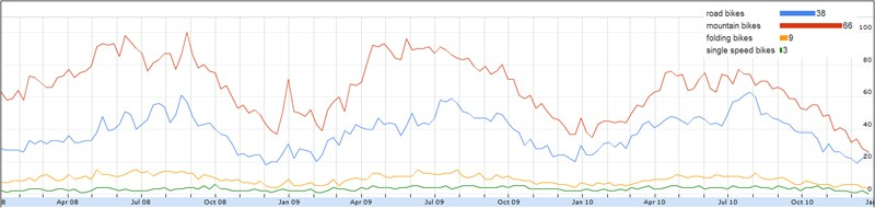 Graph showing the volume of searches on Google UK for different types of bikes