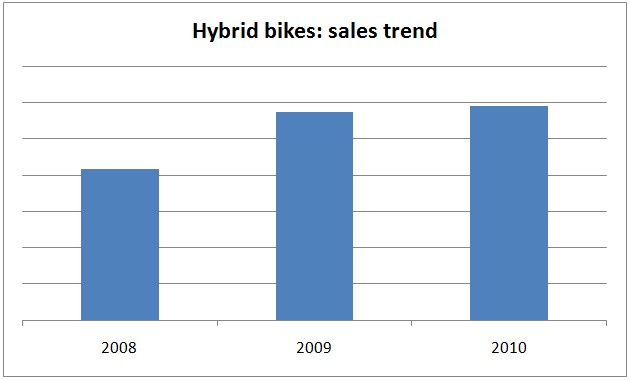 Hybrid bikes sales trend at Evans Cycles over the past three years