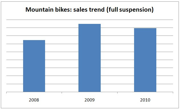 Mountain bikes sales trend at Evans Cycles over the past three years