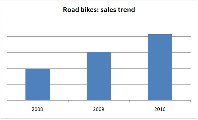 Road bikes sales trend at Evans Cycles over the past three years