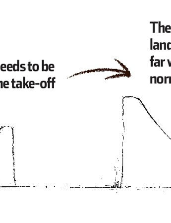 Making step-ups requires a much longer landing
