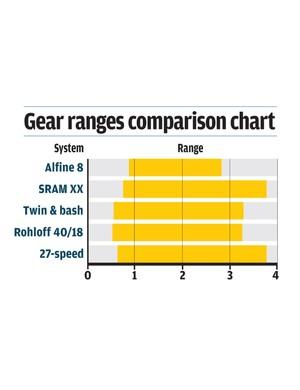 Gear ranges comparison chart