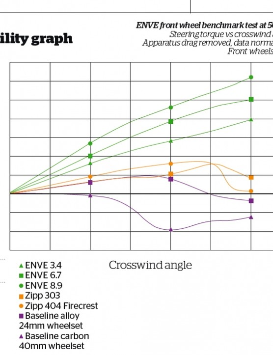 Stability graph: the Enve wheels have a more predictable response to increasing strength crosswinds compared to the other wheels tested