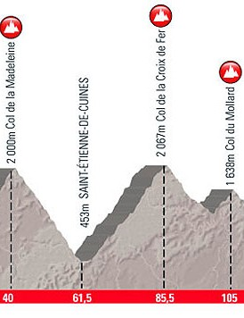 Part I of the 2012 Etape du Tour will take riders over Col de la Madeleine