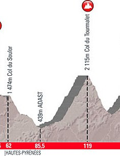 Part II goes over Col du Tourmalet, the infamous Pyrenean mountain