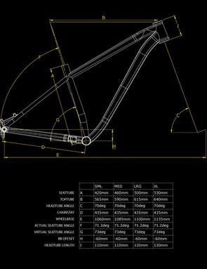 Zero29 geometry