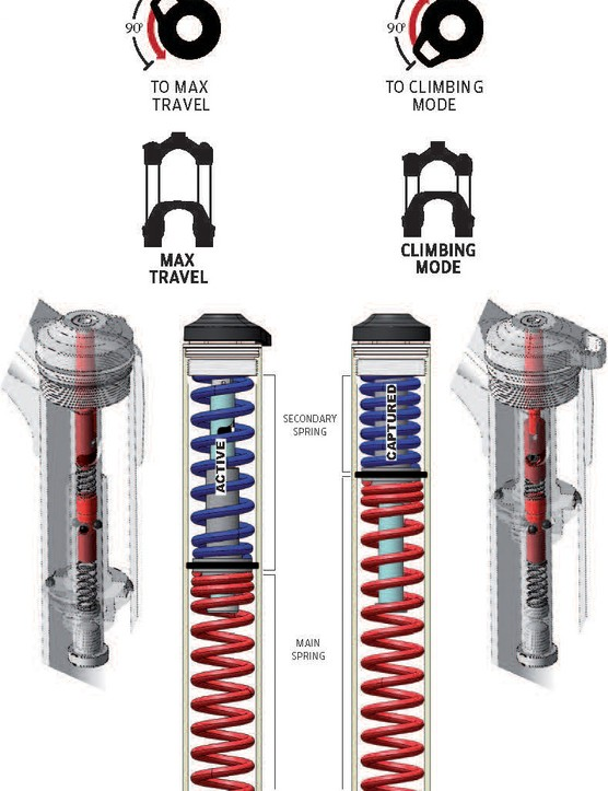 A schematic of RockShox's Dual Position Coil spring