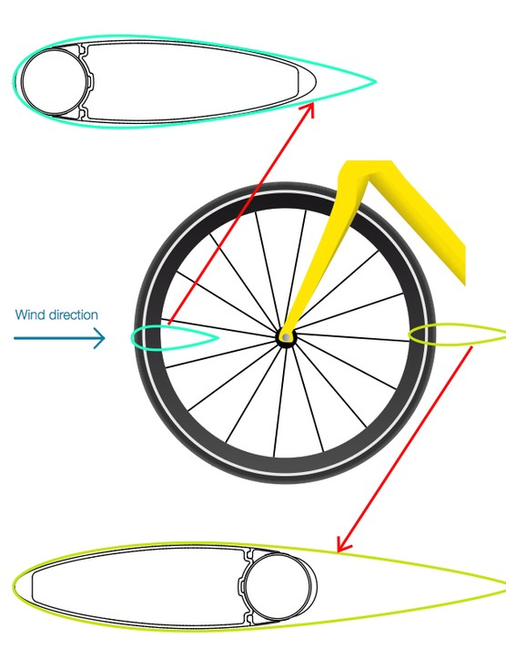 Mavic say the cross-section of the leading side of the new Cosmic CXR 80 wheel-and-tire system replicates a NACA 0024 airfoil profile while the trailing side reproduces a truncated NACA 0011 shape