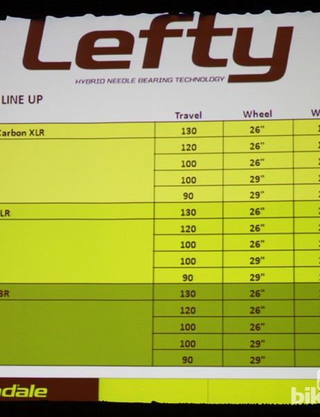 Travel and claimed weights for Cannondale's 2013 Lefty line