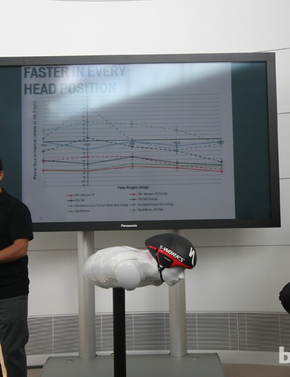 Wind tunnel data comparing the S-Works with three of its competitors, and with the helmet's tail either up or down
