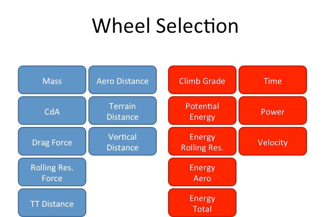 Garmin-Sharp sports scientist Robby Ketchell says he gathers up the factors in blue on the left to calculate the values in red on the right when selecting equipment for time trials.