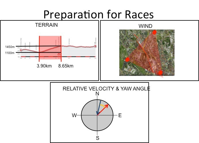 Garmin-Sharp sports scientist Robby Ketchell amasses a wealth of environmental data on specific time trial courses before selecting appropriate equipment for the day. He even looks at past weather data - for the preceding thirty years - from nearby stations to help predict wind speeds and directions.