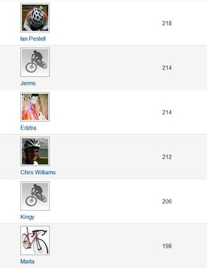Nearly there! Jjust over a week left to go, how many more will reach the 217.2 miles?