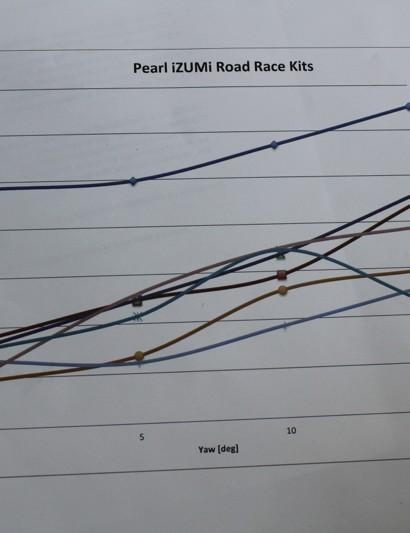 Pearl Izumi has taken many of its fabrics into wind tunnels for aerodynamic testing