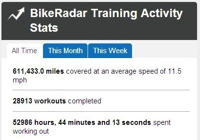BikeRadar Training stats – we're impressed!