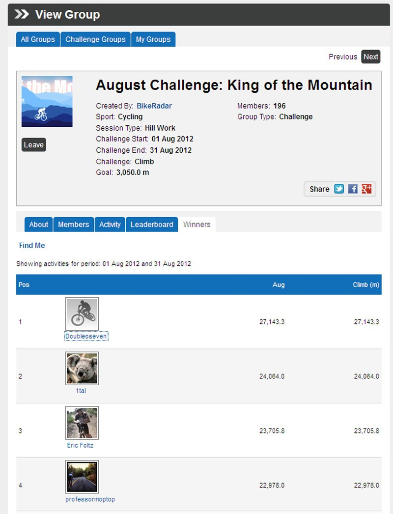 August King of the Mountain challenge leaderboard