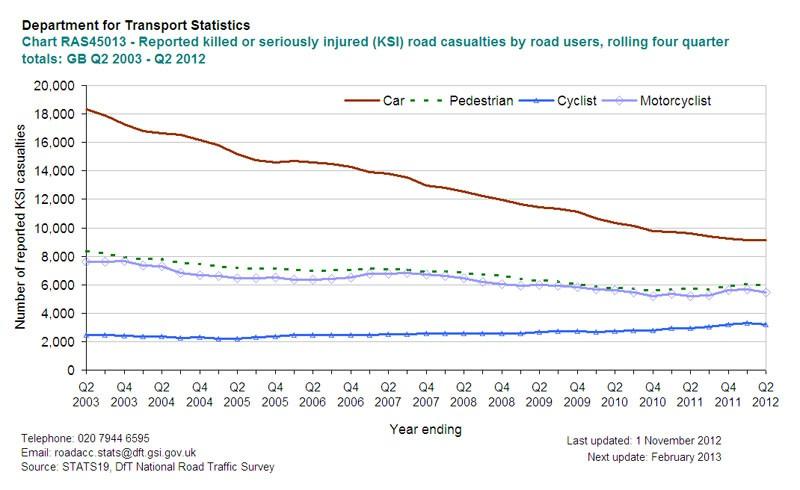 UK KSI stats since 2003