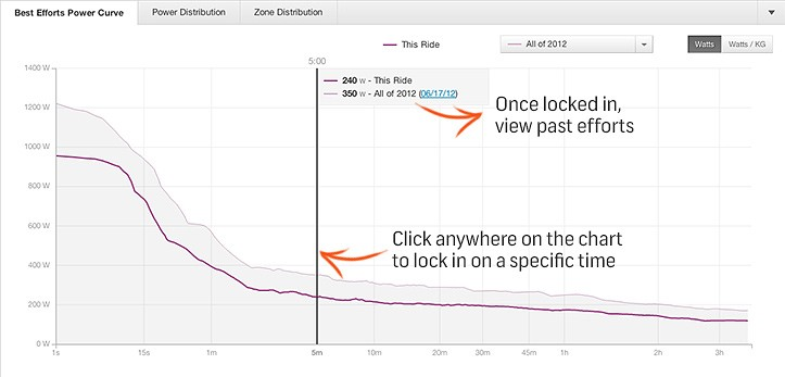 The 'best efforts' curve compares a given ride against your historic bests for a given duration