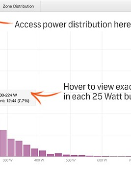 Power distribution shows how much time you spend at each output