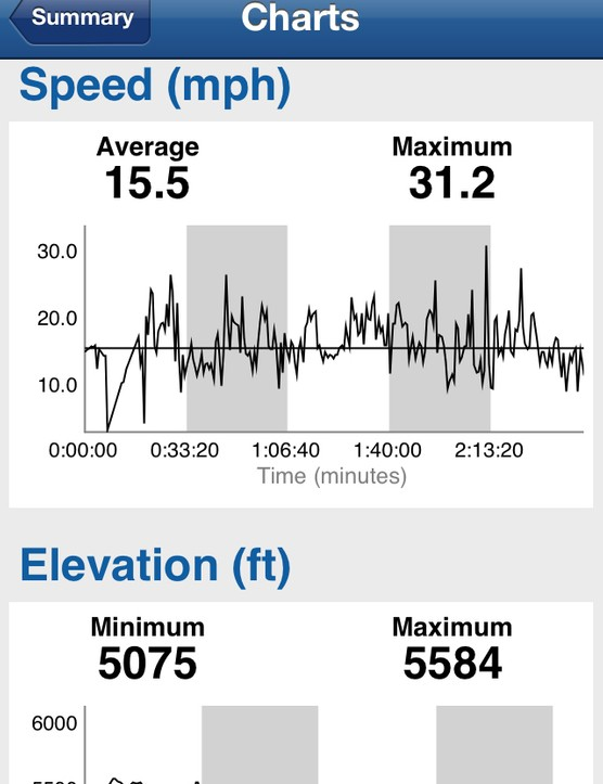 You can also review various charts for rides that have been transferred from the Edge 510 to your mobile device
