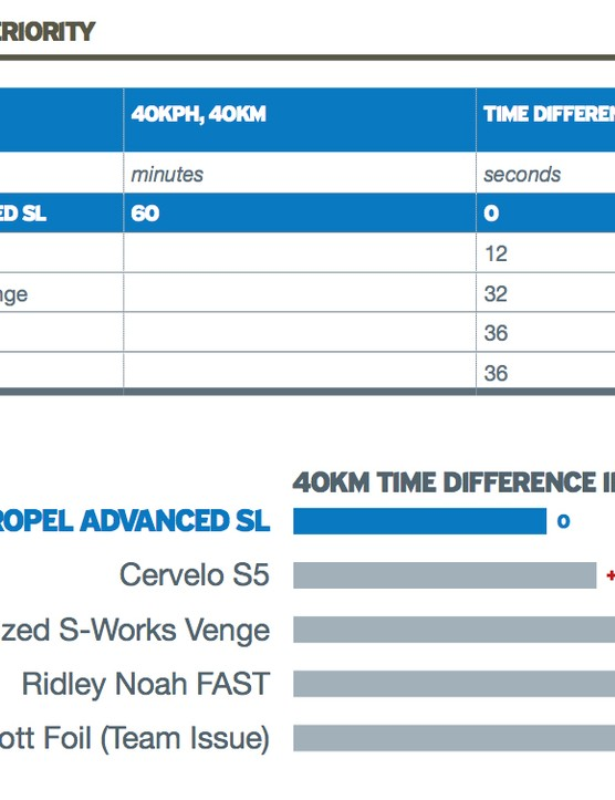 Giant is claiming some pretty impressive numbers for the new Propel Advanced SL aero road bike as compared to some key competition