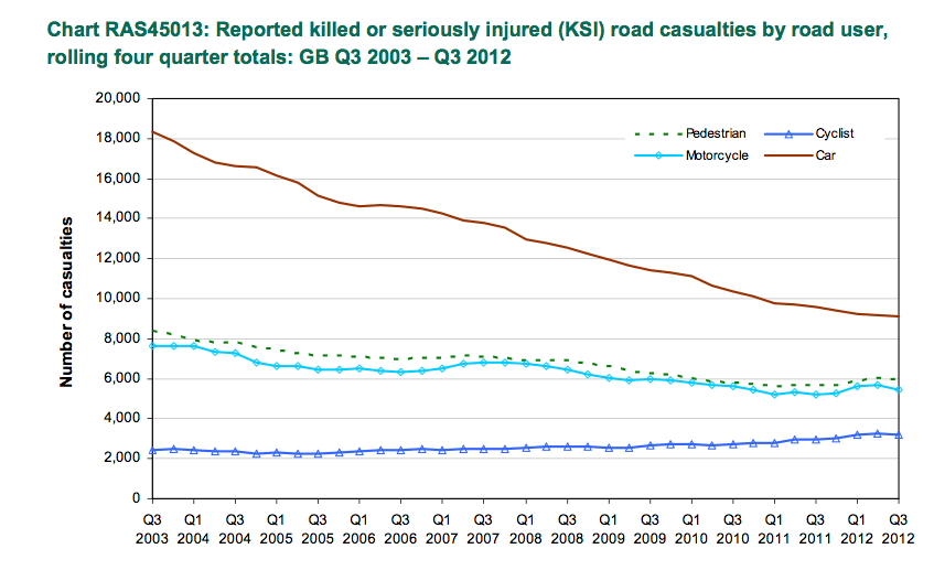 Approximately 2,000 cyclists were killed or seriously injured in 2003, but that figure is now at more than 3,000. Meanwhile, KSIs involving cars have dropped dramatically