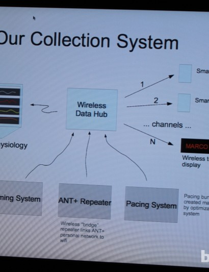 A graph of the system's communication