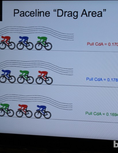The Aero Track System can calculate the drag of each of multiple riders in a group, and the pack as a whole