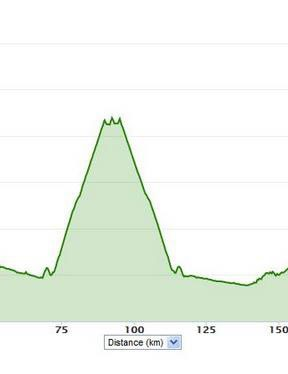 The elevation profile: 4000m of climbing in total