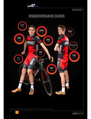 How important is logo location on the jersey? The Sponsorship Report on Pro Cycling 2013 details it