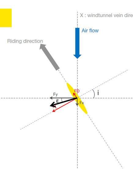 How the sail effect works. There is a small amount of positive drag force when certain wind conditions are met. This definitely doesn't mean you don't have to pedal – think of it as a small boost in certain situations