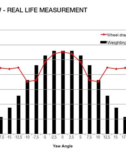 Mavic came up with this weighting law to average out the time typically spent at various yaw angles. They work out time savings for wheels using this average