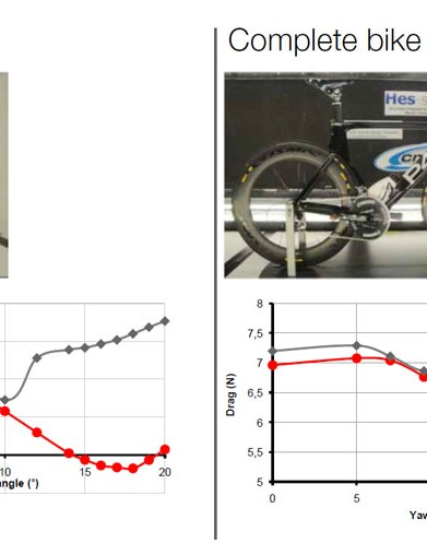 Front wheel drag tests vs complete bike tests. The trends and gaps are the same