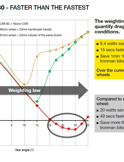 Mavic say their Cosmic Carbone CXR 80s save 6.4W (15 seconds in 40km at 50km/h) on average over Zipp 808 and Hed Stinger 9