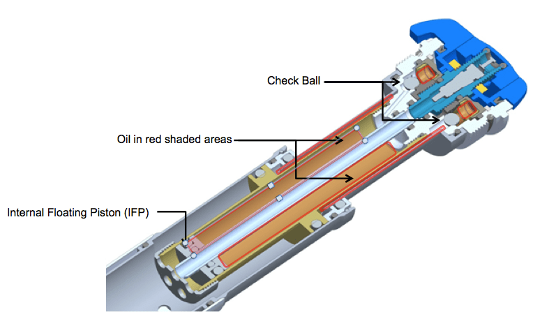 Two check balls regulate the flow of oil through circuts that control fork's on-the-fly travel adjuster