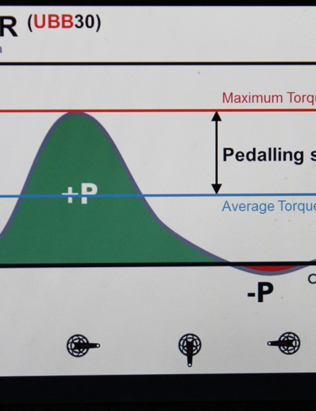 Pedaling smoothness is the difference between your average and maximum torque