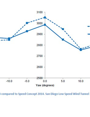 The 2014 Trek Speed Concept vs the 2013 version, with mannequin on board in the San Diego low speed wind tunnel. The 2014 bike is significantly better between 0 to 10 degrees yaw. Note: a 50g drag saving is roughly equal to 0.5sec/km at 30mph