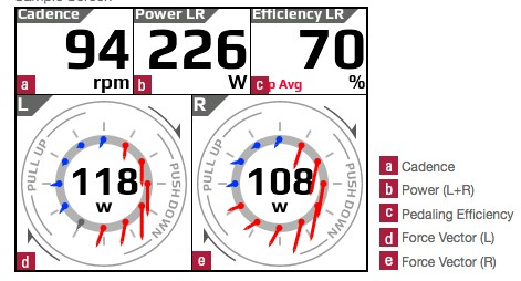 Power is shown in red; drag in blue. The efficiency score at upper right represents the relationship between power and drag
