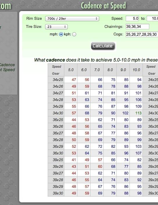 An online calculator such as BikeCalc.com can help you analyze your gearing needs