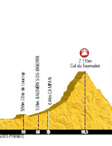 The route profile of the 2014 Etape du Tour