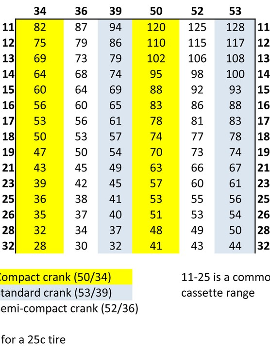 This chart compares the gear inches available on a compact (yellow) to a standard crank (blue)